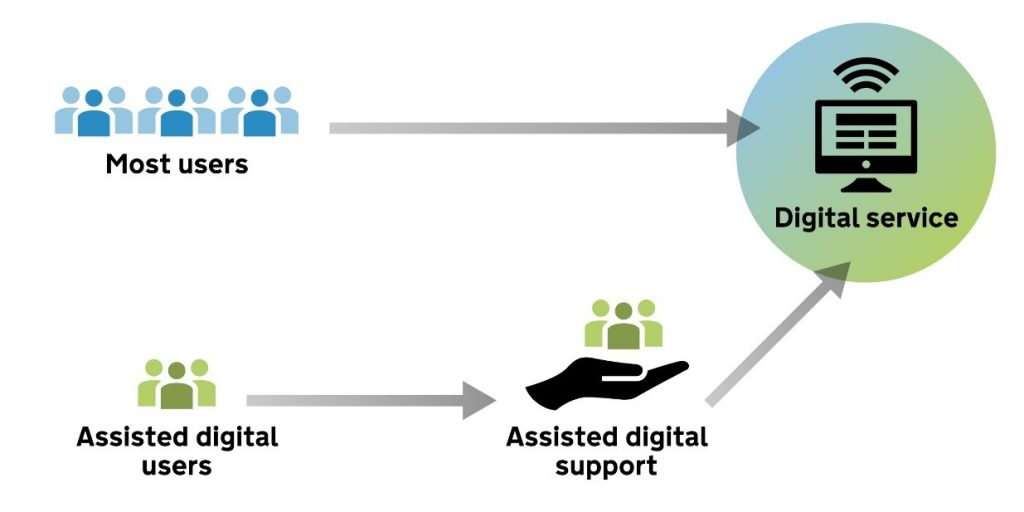 most users - digital service, then additional channel assisted digital users - assisted digital support - digital service