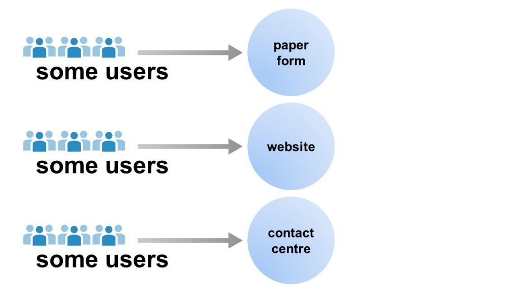 three separate channels showing some users - paper form; some users - website; some users - contact centre
